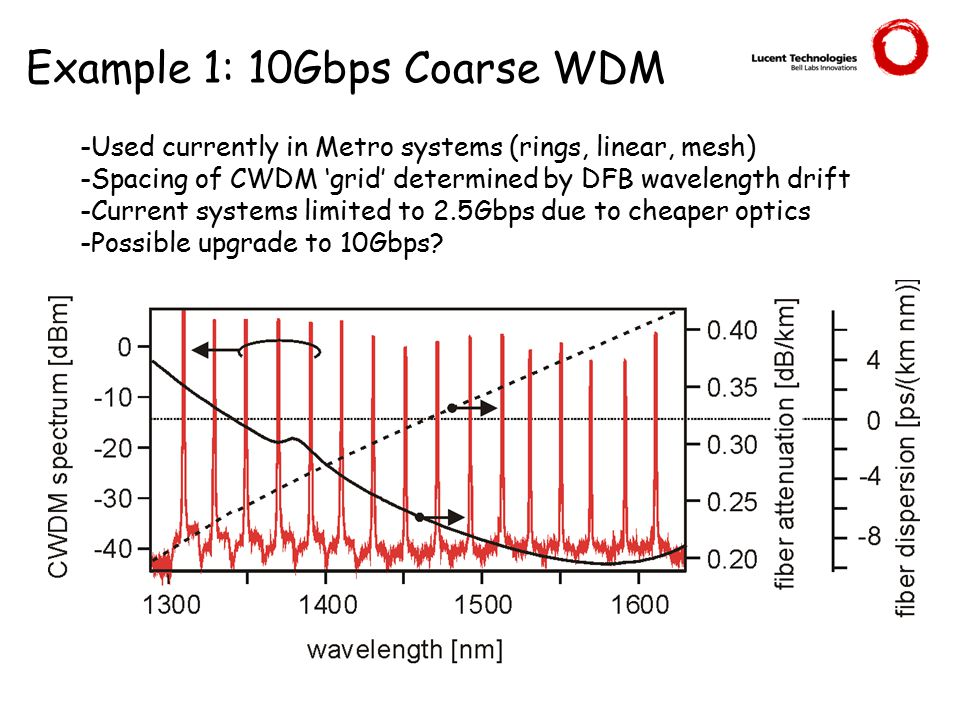 Example 1: 10Gbps Coarse WDM -Used currently in Metro systems (rings, linear, mesh) -Spacing of CWDM 'grid' determined by DFB wavelength drift -Current systems limited to 2.5Gbps due to cheaper optics -Possible upgrade to 10Gbps?