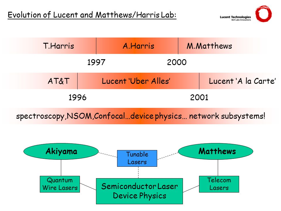 T.HarrisA.HarrisM.Matthews 19972000 AT&TLucent 'Uber Alles'Lucent 'A la Carte' 19962001 spectroscopy,NSOM,Confocal…device physics… network subsystems.