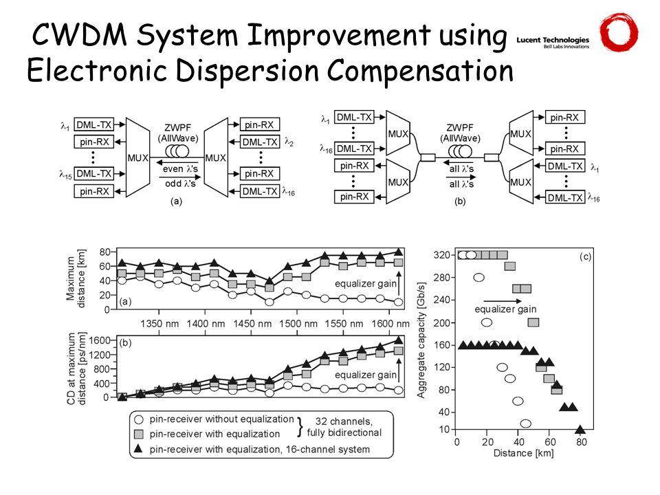 CWDM System Improvement using Electronic Dispersion Compensation