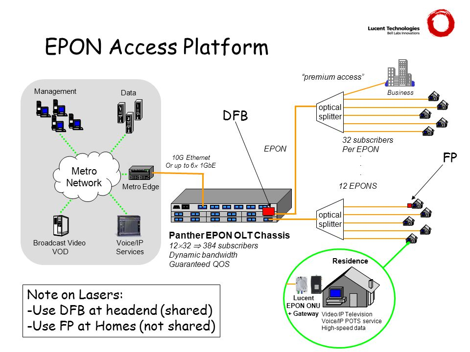 EPON Access Platform Video / IP Television Voice/IP POTS service High-speed data Residence Metro Edge Voice/IP Services Business Broadcast Video VOD Management Metro Network Data 10G Ethernet Or up to 6  1GbE EPON optical splitter optical splitter 32 subscribers Per EPON Panther EPON OLT Chassis 12  32  384 subscribers Dynamic bandwidth Guaranteed QOS premium access ......
