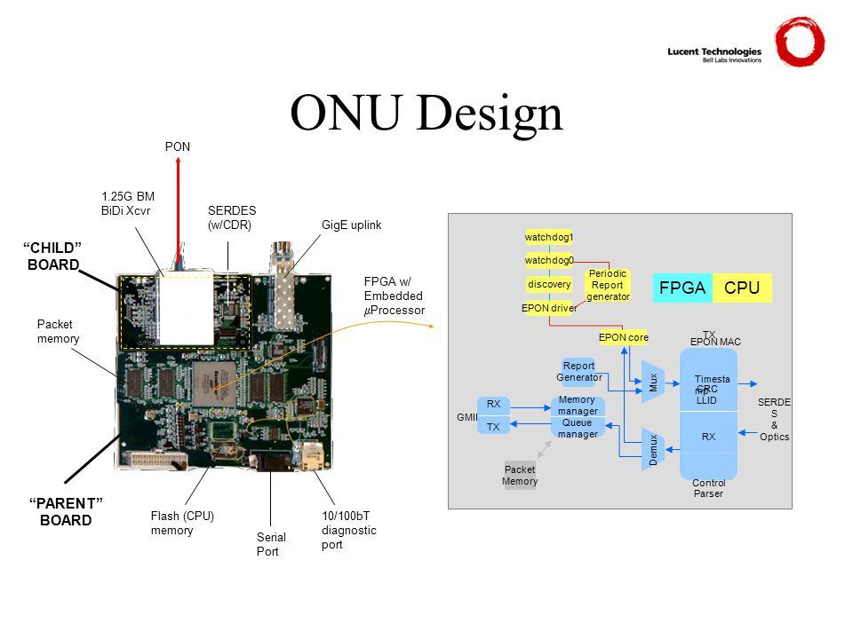 ONU Design Report Generator Packet Memory TX RX Control Parser Demux watchdog0 watchdog1 discovery Periodic Report generator EPON driver EPON core RX