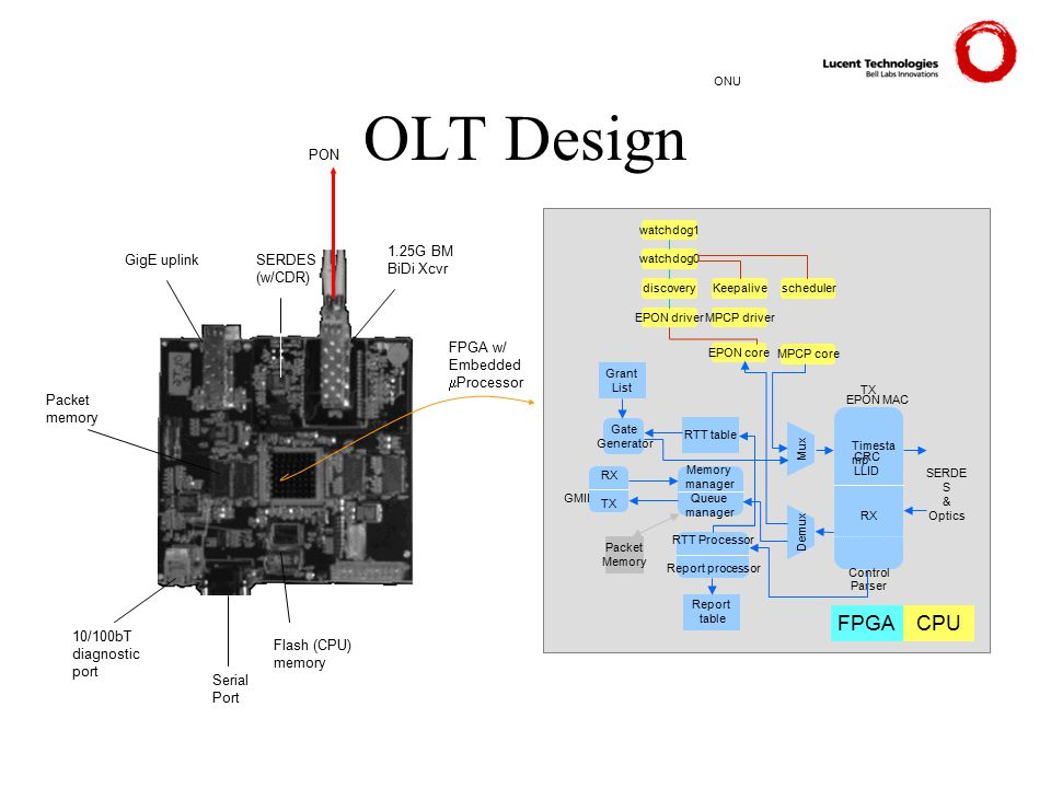 ONU Grant List Gate Generator Packet Memory RTT table TX RX Control Parser Demux watchdog0 watchdog1 discoveryKeepalivescheduler EPON driverMPCP drive