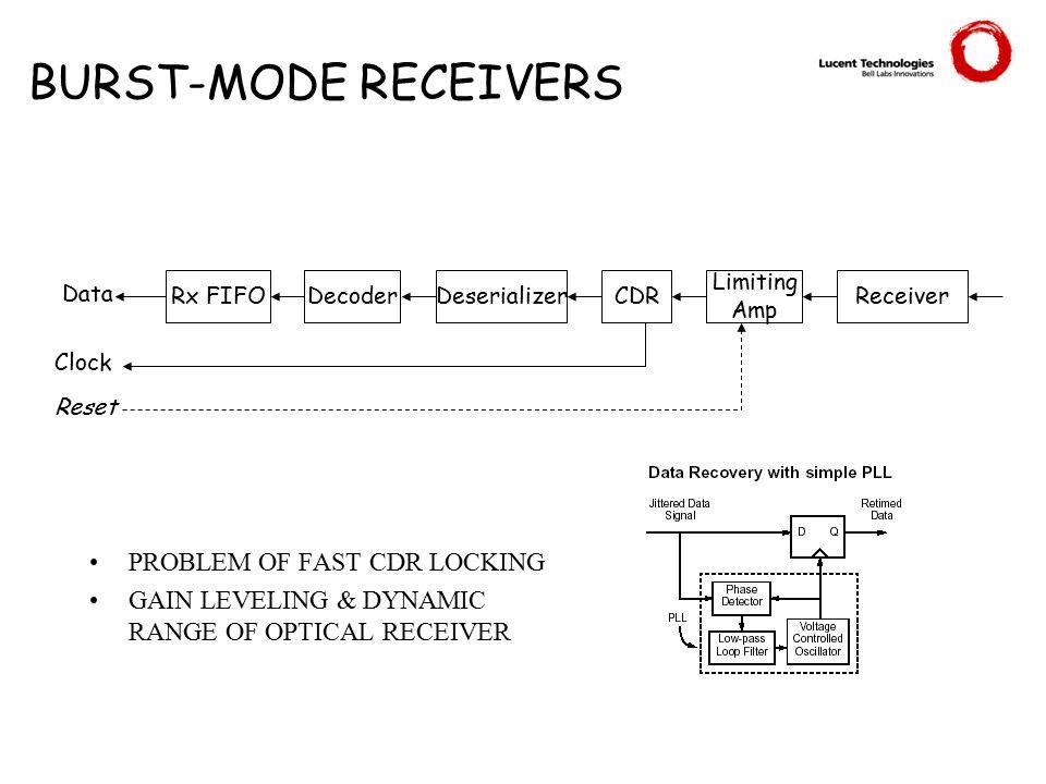 BURST-MODE RECEIVERS PROBLEM OF FAST CDR LOCKING GAIN LEVELING & DYNAMIC RANGE OF OPTICAL RECEIVER Rx FIFOCDR Limiting Amp Receiver Data Clock DeserializerDecoder Reset