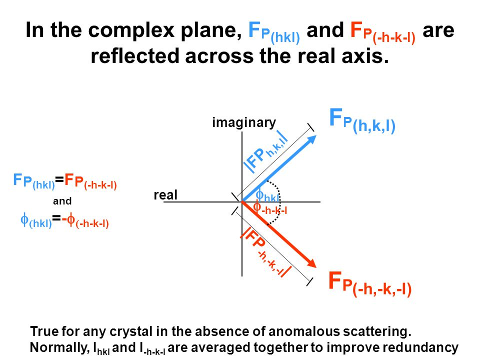 In the complex plane, F P (hkl) and F P (-h-k-l) are reflected across the real axis.