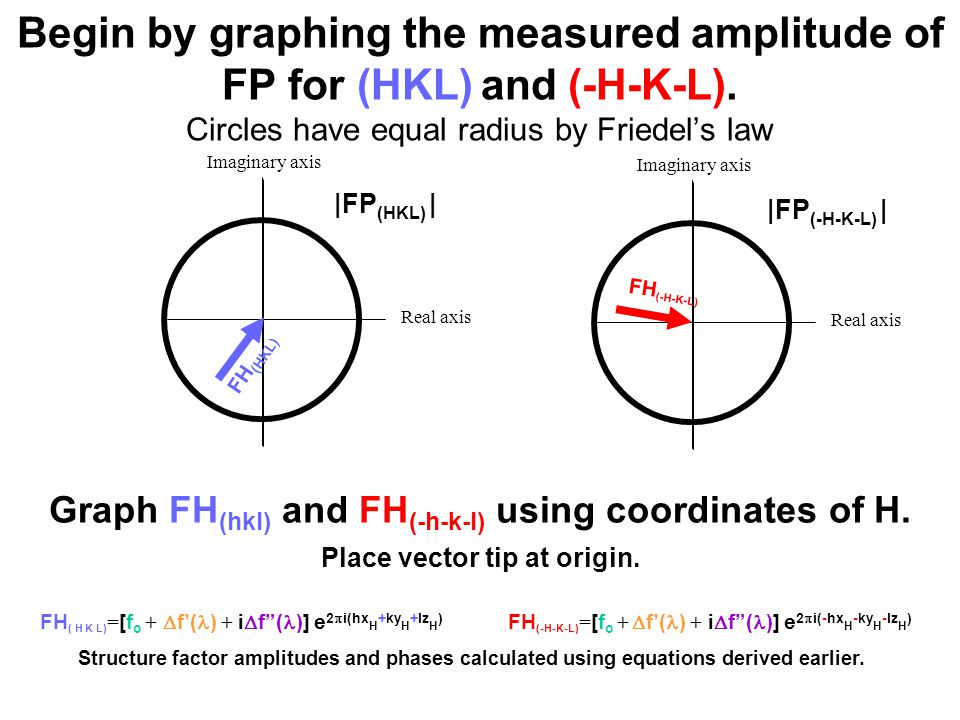 Imaginary axis Begin by graphing the measured amplitude of FP for (HKL) and (-H-K-L).