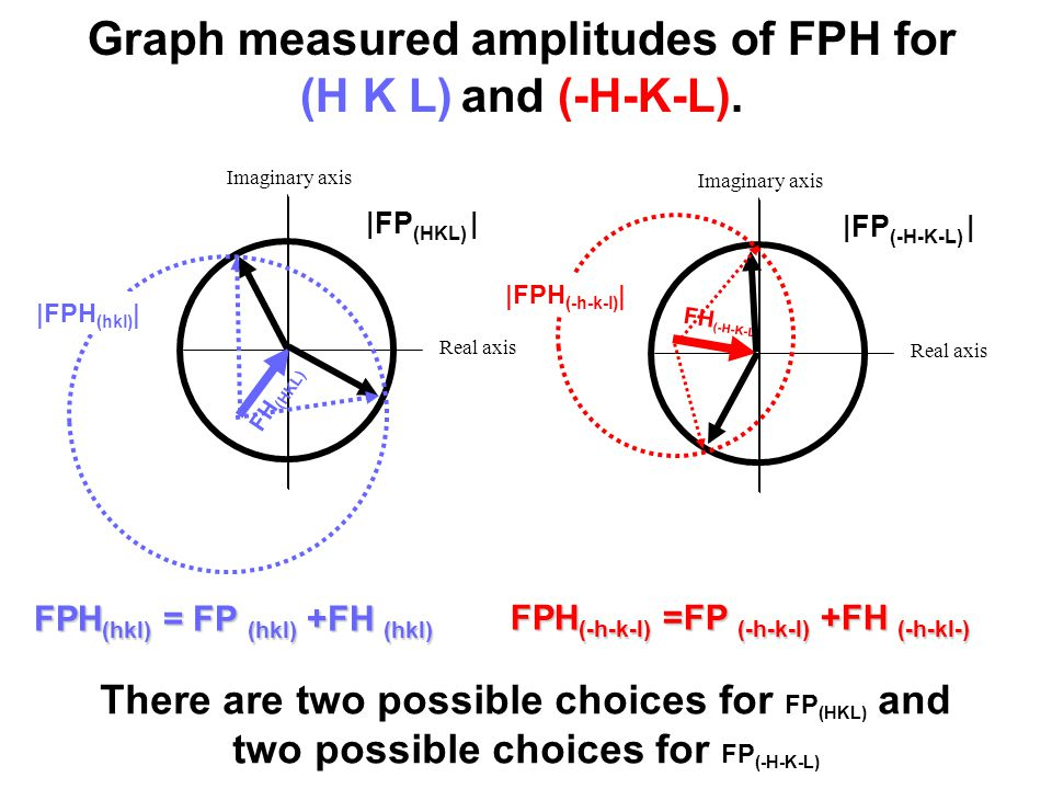 Imaginary axis Graph measured amplitudes of FPH for (H K L) and (-H-K-L).