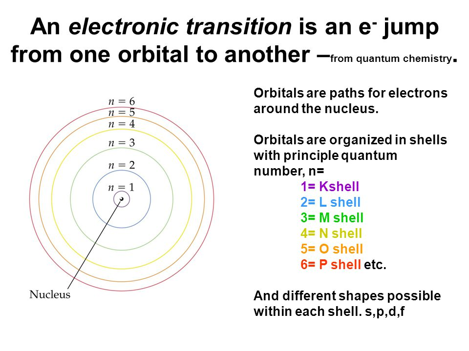 An incident photon's electric field can exert a force on the e -, affecting its oscillation.