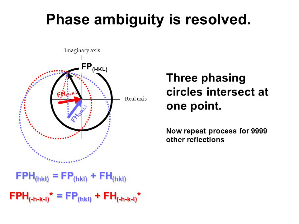 Imaginary axis Phase ambiguity is resolved.