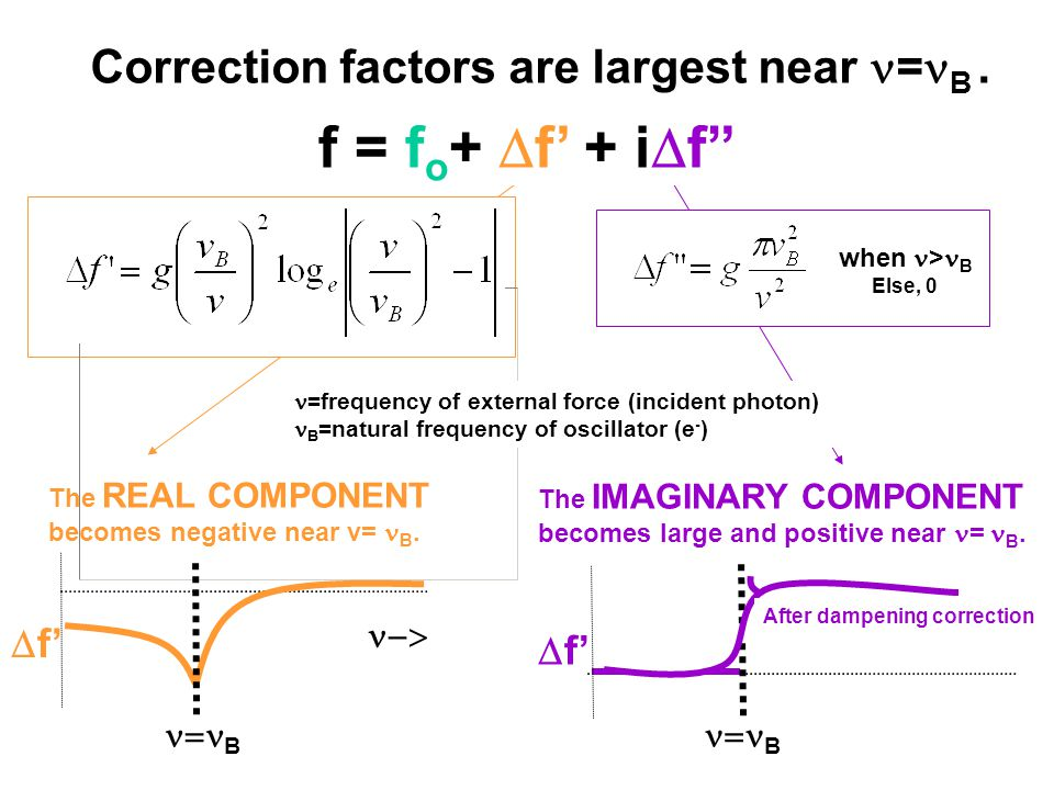 Correction factors are largest near = B.