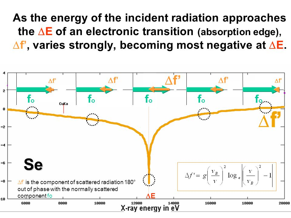 As the energy of the incident radiation approaches the  E of an electronic transition (absorption edge),  f', varies strongly, becoming most negative at  E.