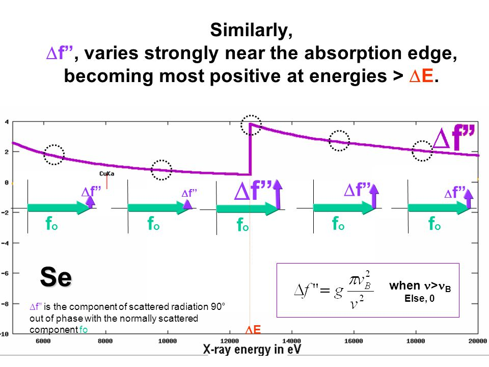 Similarly,  f , varies strongly near the absorption edge, becoming most positive at energies >  E.