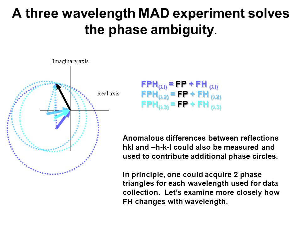 Imaginary axis A three wavelength MAD experiment solves the phase ambiguity.