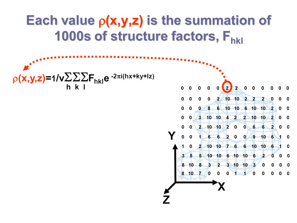 Each value  (x,y,z) is the summation of 1000s of structure factors, F hkl Y X Z  (x,y,z)= 1 /v  F hkl e -2  i(hx+ky+lz) h k l