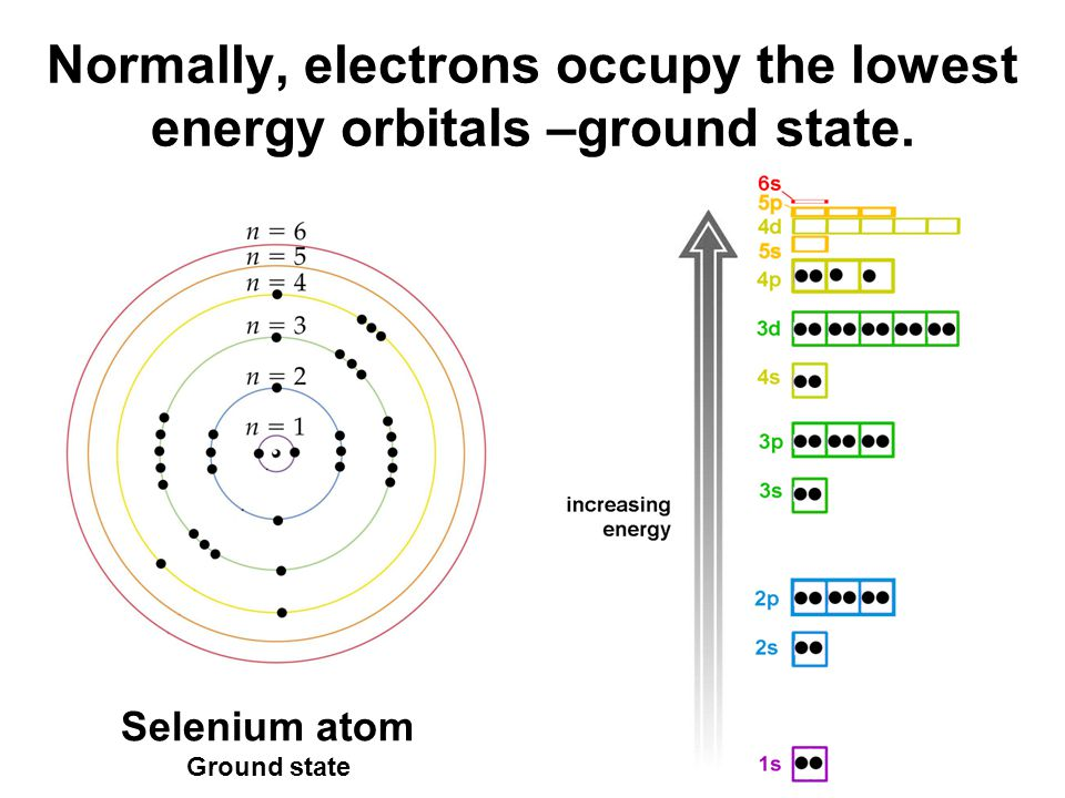 Normally, electrons occupy the lowest energy orbitals –ground state. Selenium atom Ground state