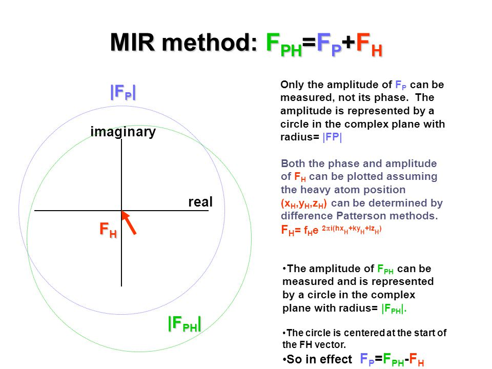 MIR method: F PH =F P +F H Only the amplitude of F P can be measured, not its phase.