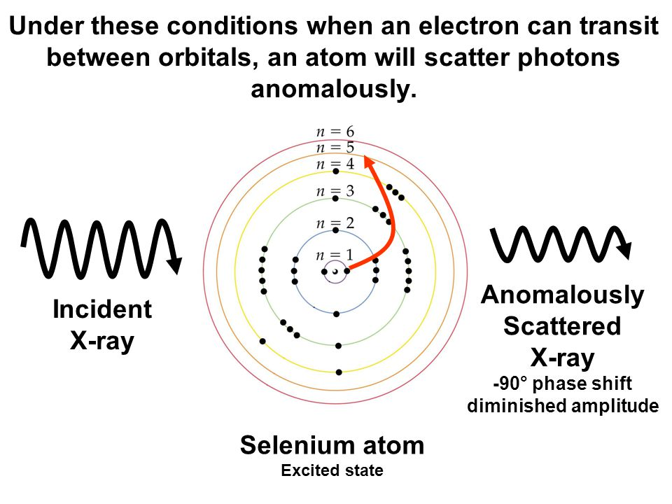 If the incident photon has energy different from the  E between orbitals, then there is little anomalous scattering (usual case).