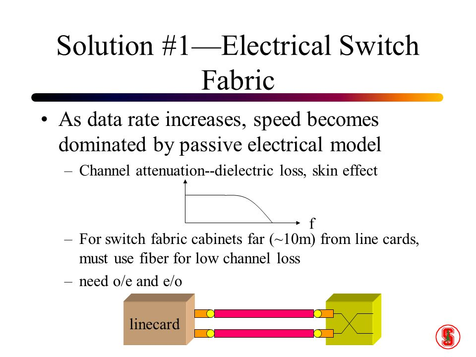 Solution #1—Electrical Switch Fabric As data rate increases, speed becomes dominated by passive electrical model –Channel attenuation--dielectric loss, skin effect –For switch fabric cabinets far (~10m) from line cards, must use fiber for low channel loss –need o/e and e/o f linecard