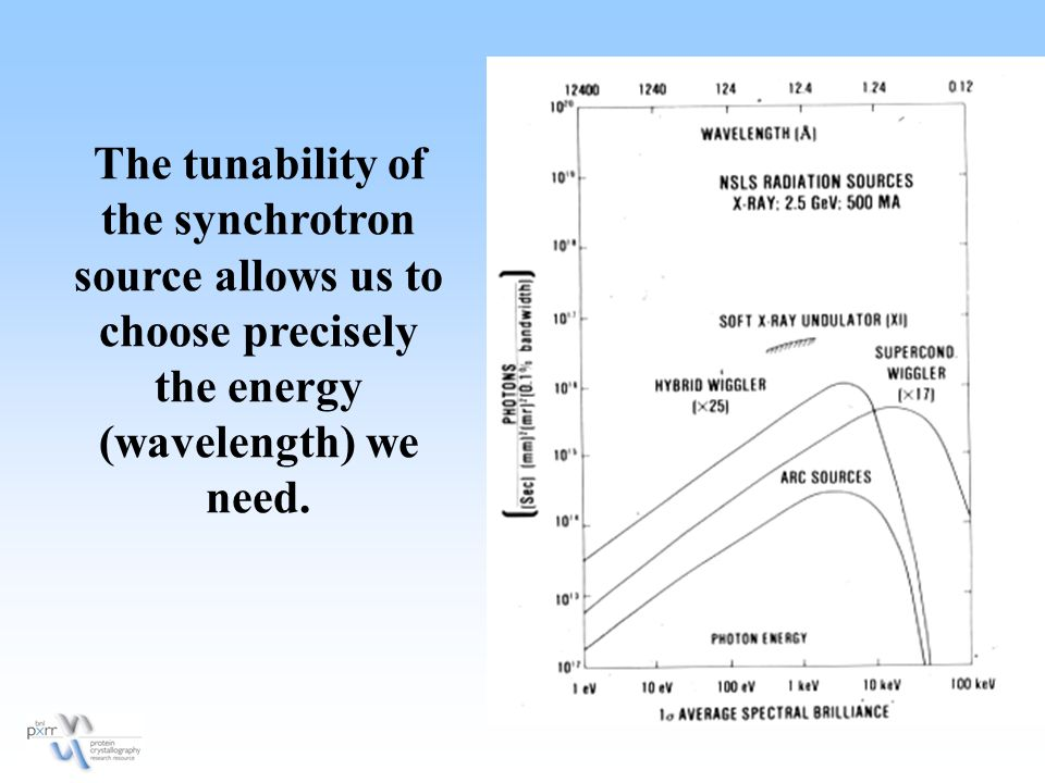 The tunability of the synchrotron source allows us to choose precisely the energy (wavelength) we need.