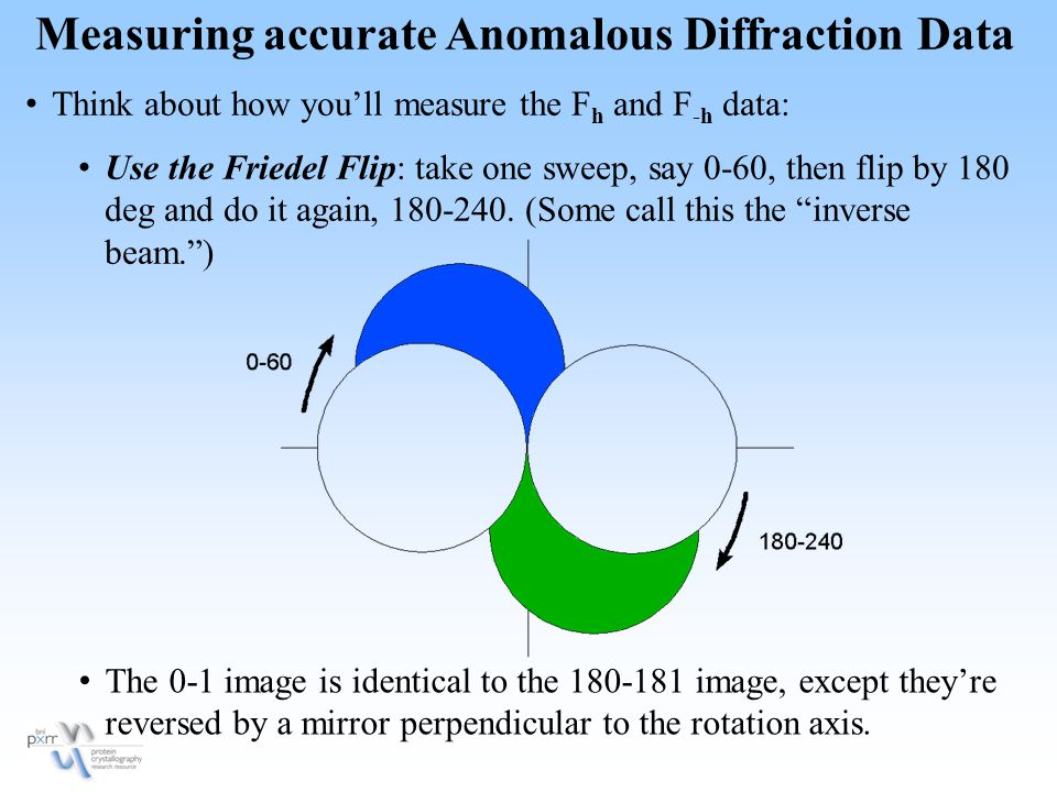 Measuring accurate Anomalous Diffraction Data Think about how you'll measure the F h and F -h data: Use the Friedel Flip: take one sweep, say 0-60, then flip by 180 deg and do it again, 180-240.