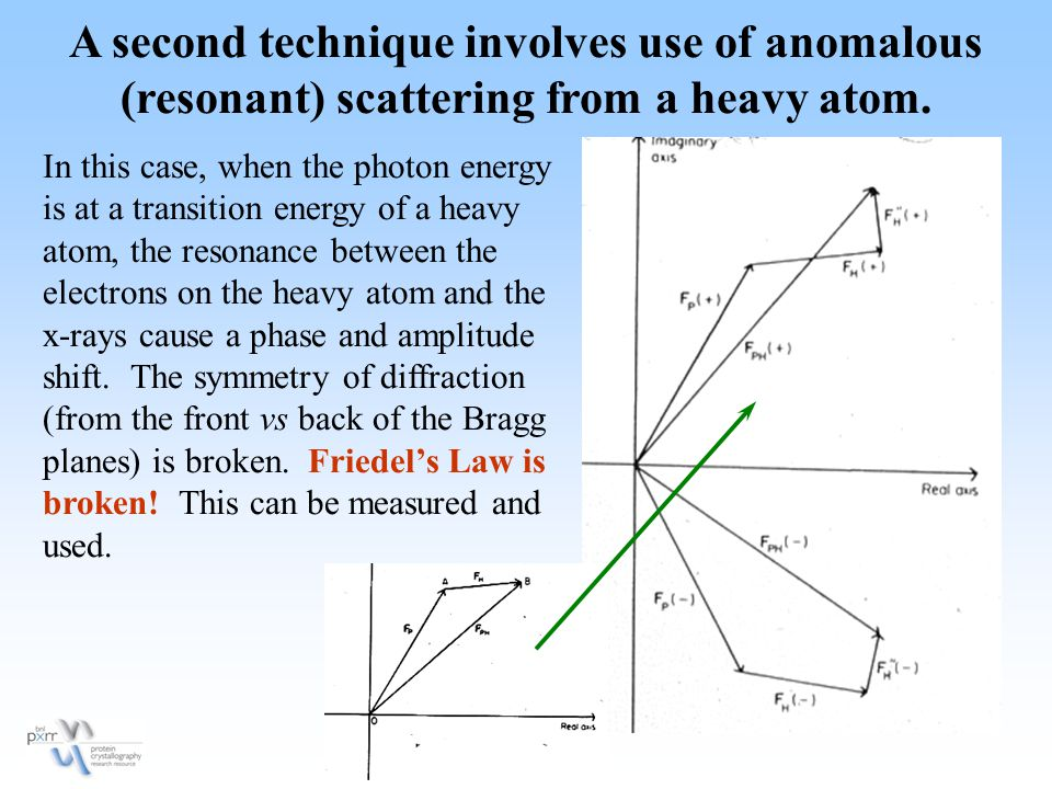 A second technique involves use of anomalous (resonant) scattering from a heavy atom.
