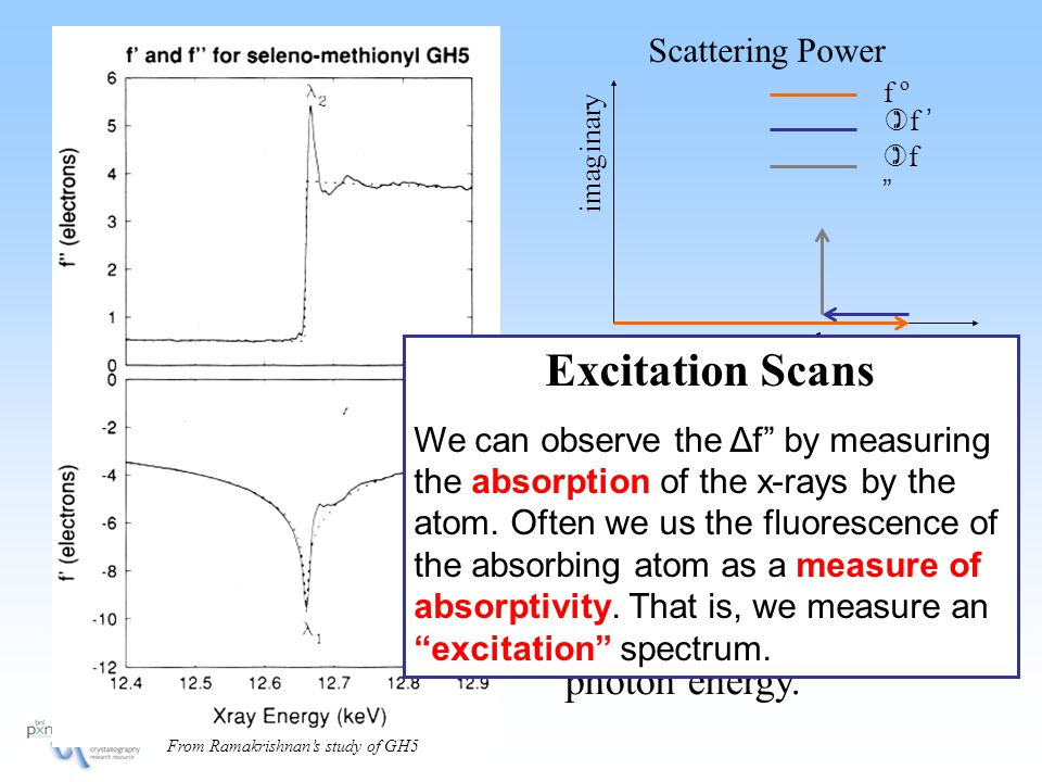 One way to represent this resonance is plots of the shifts in the real part (  f') and imaginary part (  f ) of the scattering of x-rays as a function of the photon energy.