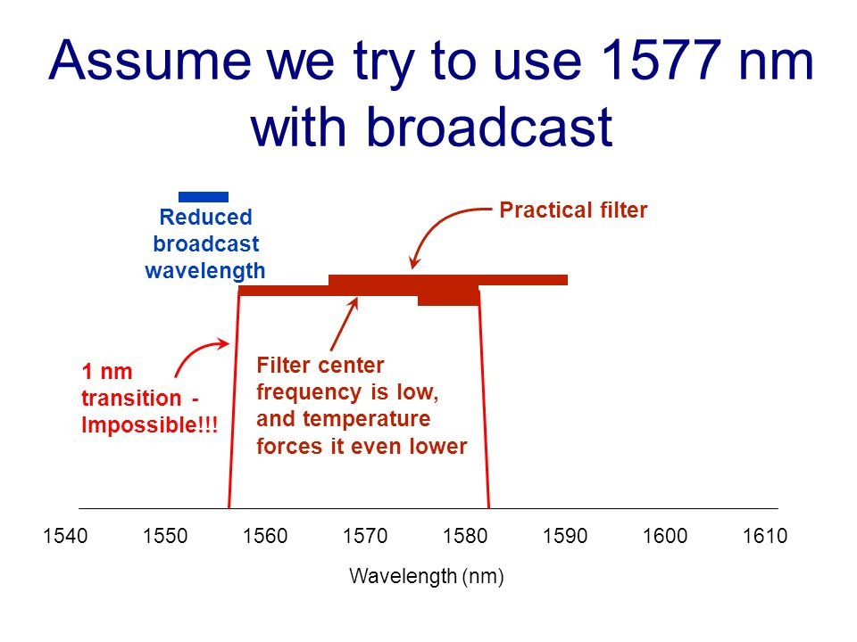 Assume we try to use 1577 nm with broadcast 15401550156015701580159016001610 Wavelength (nm) Reduced broadcast wavelength Practical filter Filter center frequency is low, and temperature forces it even lower 1 nm transition - Impossible!!!