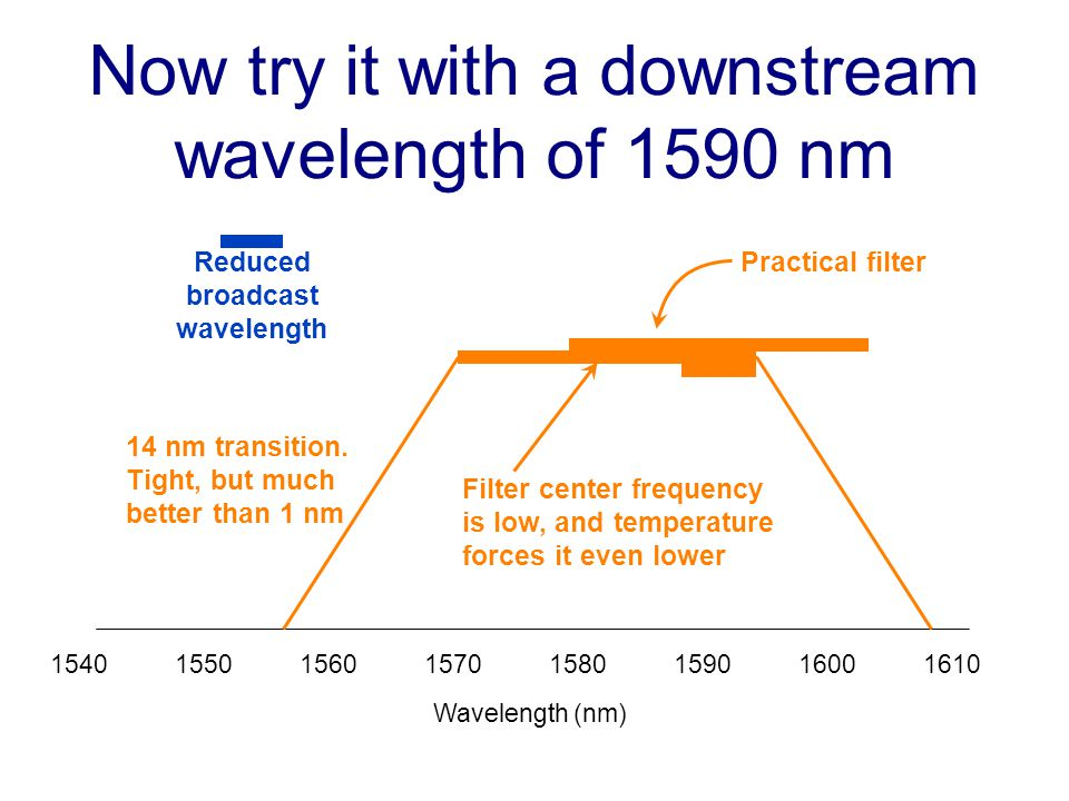 15401550156015701580159016001610 Wavelength (nm) Now try it with a downstream wavelength of 1590 nm Reduced broadcast wavelength Practical filter Filter center frequency is low, and temperature forces it even lower 14 nm transition.