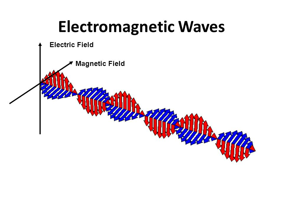 Electromagnetic Waves Electric Field Magnetic Field