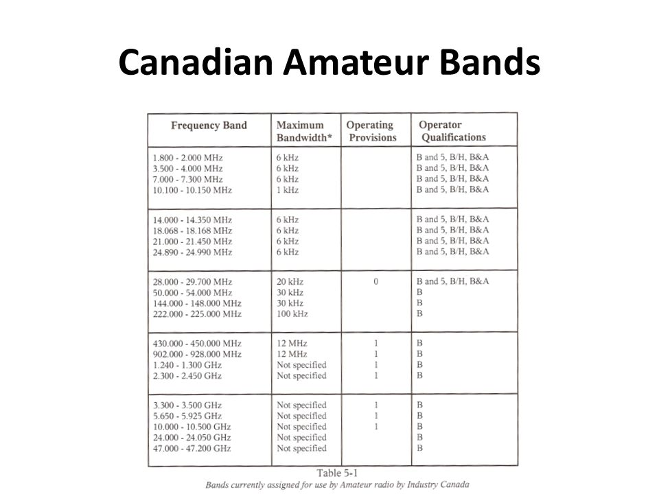 Canadian Amateur Bands