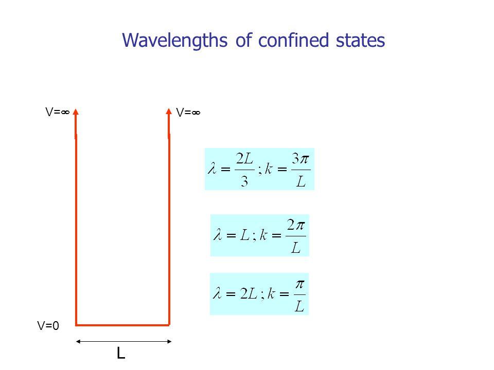 Wavelengths of confined states V=0 V=  L