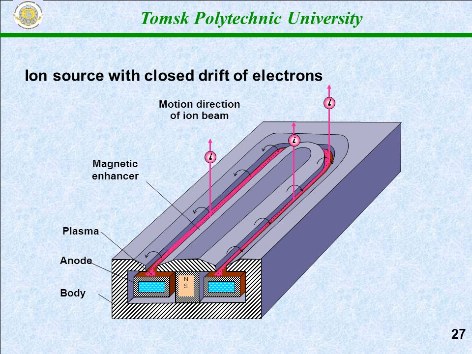 NSNS Anode Body Magnetic enhancer Plasma Tomsk Polytechnic University Ion source with closed drift of electrons iii Motion direction of ion beam 2727