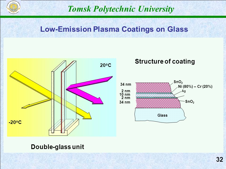 Low-Emission Plasma Coatings on Glass Tomsk Polytechnic University Ni (80%) – Cr (20%) Стеклопакет 20 о С -20 о С Structure of coating SnO 2 Ni (80%) – Cr (20%) Ag SnO 2 Glass 34 nm 2 nm 10 nm 2 nm 34 nm Double-glass unit 3232