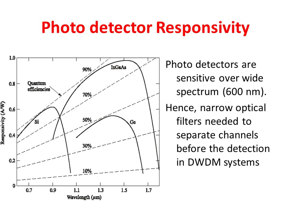 Photo detector Responsivity Photo detectors are sensitive over wide spectrum (600 nm). Hence, narrow optical filters needed to separate channels befor