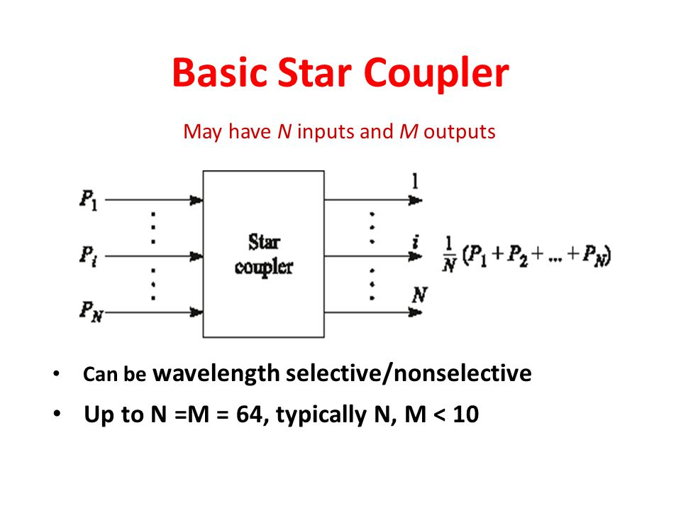 Basic Star Coupler Can be wavelength selective/nonselective Up to N =M = 64, typically N, M < 10 May have N inputs and M outputs