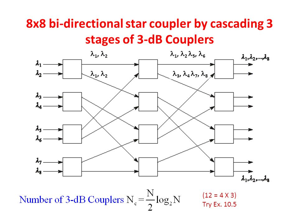 8x8 bi-directional star coupler by cascading 3 stages of 3-dB Couplers (12 = 4 X 3) Try Ex. 10.5 1, 2 1, 2 5, 6 3, 4 7, 8