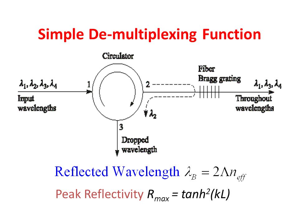 Simple De-multiplexing Function Peak Reflectivity R max = tanh 2 (kL)