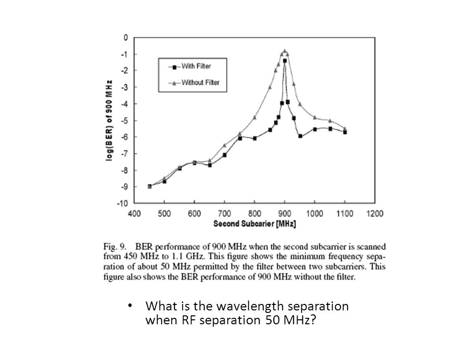 What is the wavelength separation when RF separation 50 MHz?