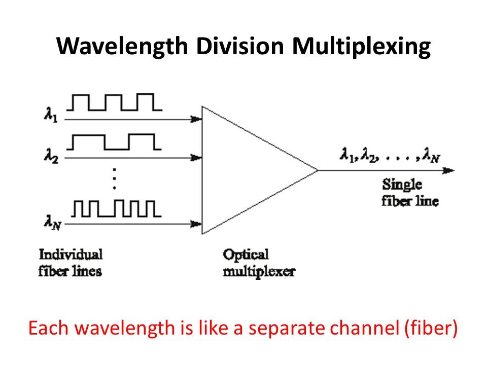 Diffraction Gratings source impinges on a diffraction grating,each wavelength is diffracted at a different angle Using a lens, these wavelengths can be focused onto individual fibers.