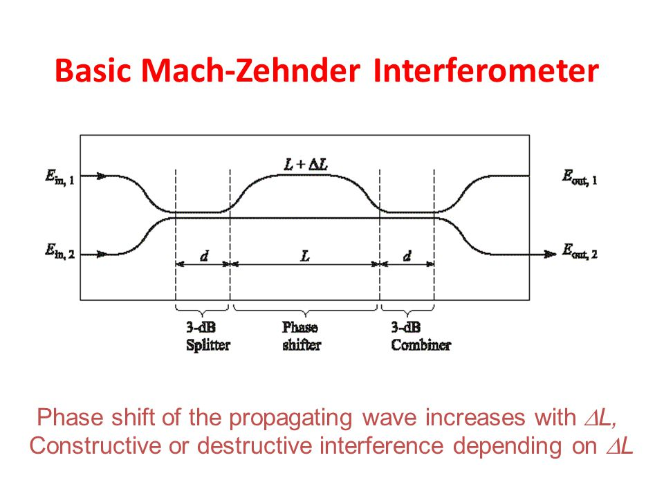 Basic Mach-Zehnder Interferometer Phase shift of the propagating wave increases with  L, Constructive or destructive interference depending on  L