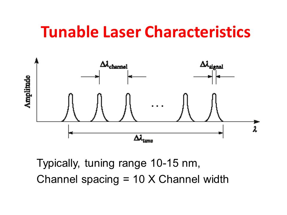 Tunable Laser Characteristics Typically, tuning range 10-15 nm, Channel spacing = 10 X Channel width