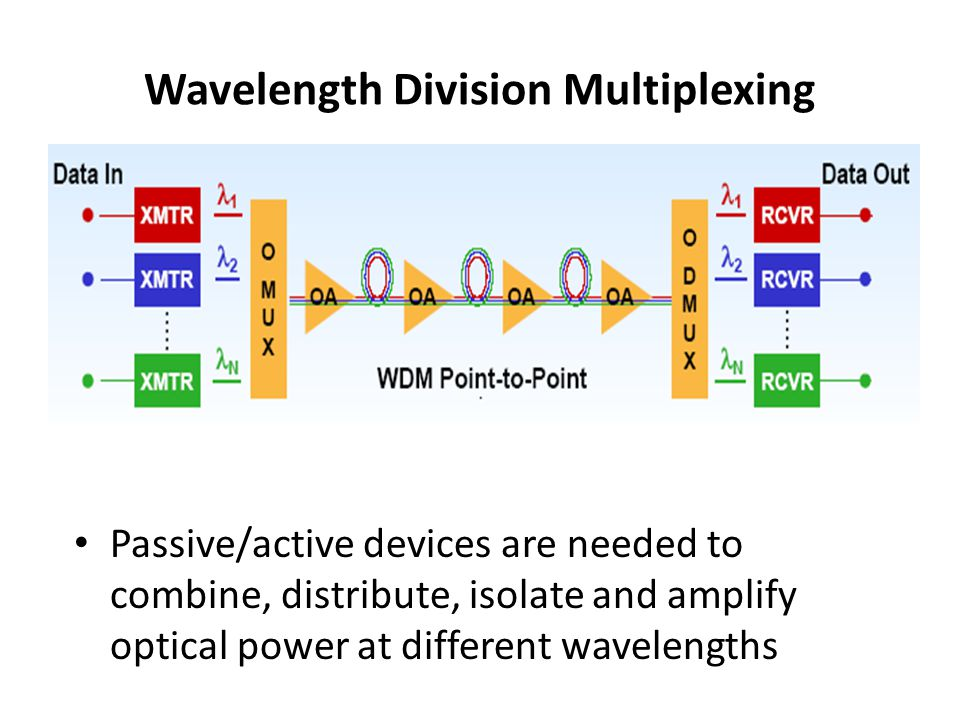 Passive Devices These operate completely in the optical domain (no O/E conversion) and does not need electrical power Split/combine light stream Ex: N X N couplers, power splitters, power taps and star couplers Technologies: - Fiber based or –Optical waveguides based –Micro (Nano) optics based Fabricated using optical fiber or waveguide (with special material like InP, LiNbO 3 )