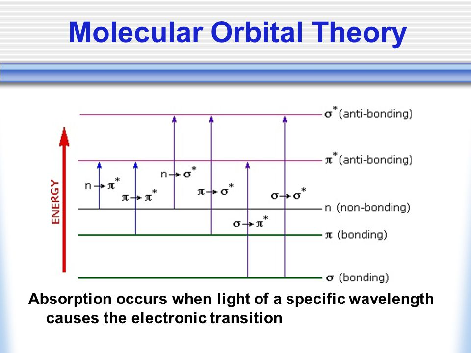 Absorption occurs when light of a specific wavelength causes the electronic transition Molecular Orbital Theory