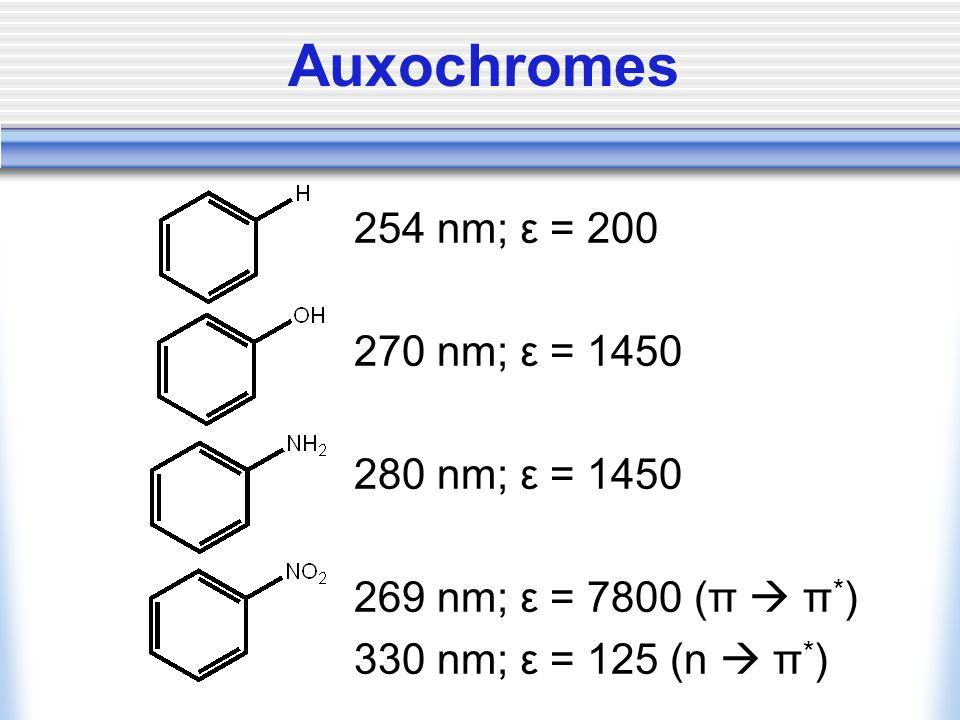 Auxochromes 254 nm; ε = 200 270 nm; ε = 1450 280 nm; ε = 1450 269 nm; ε = 7800 (π  π * ) 330 nm; ε = 125 (n  π * )