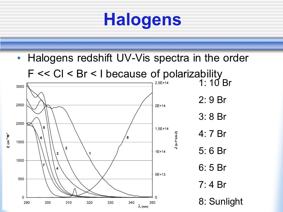 Halogens Halogens redshift UV-Vis spectra in the order F << Cl < Br < I because of polarizability 1: 10 Br 2: 9 Br 3: 8 Br 4: 7 Br 5: 6 Br 6: 5 Br 7: 4 Br 8: Sunlight