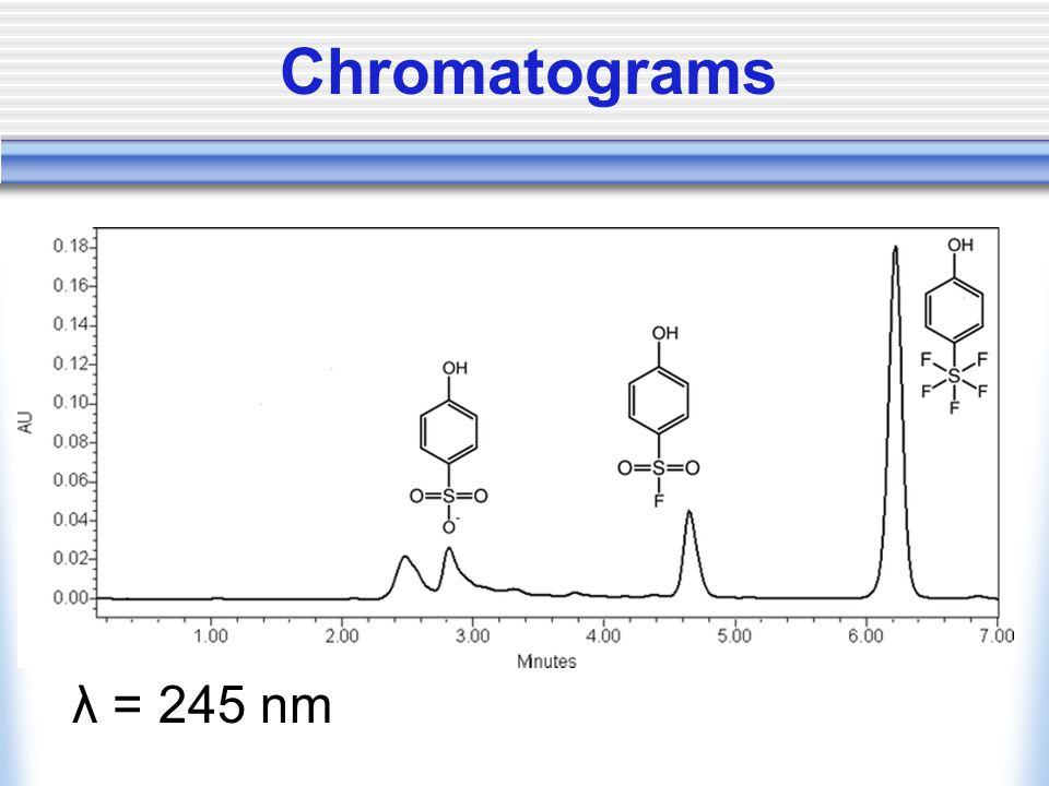Chromatograms λ = 245 nm