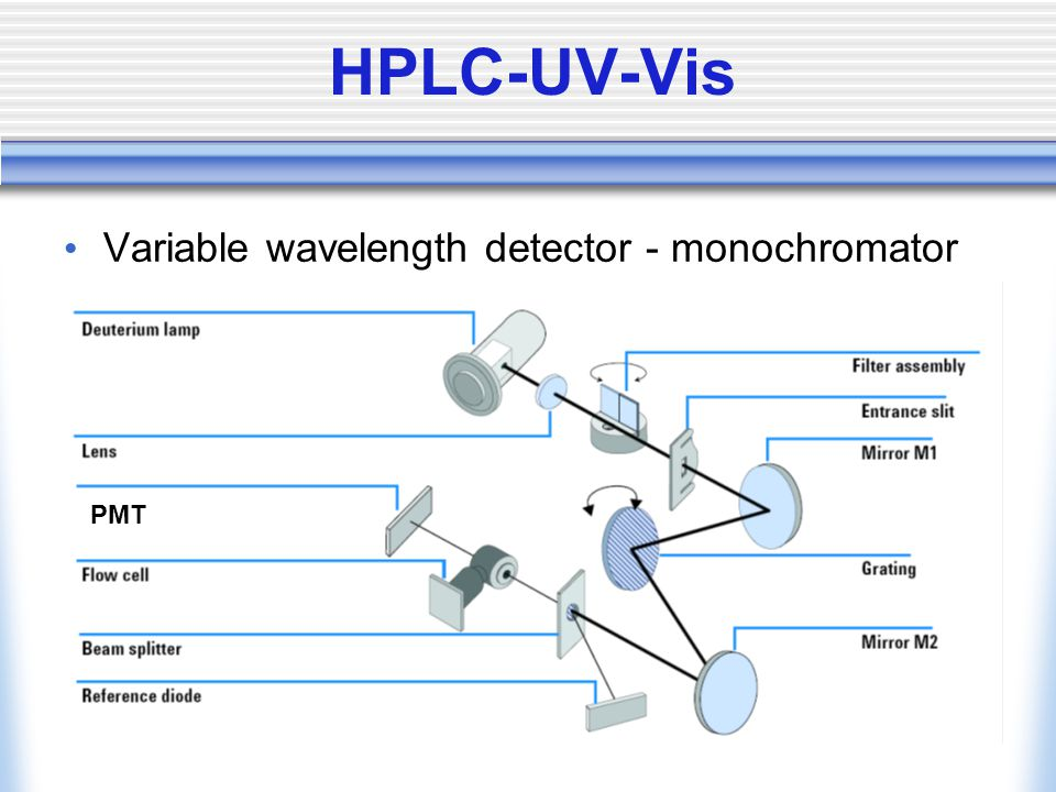 HPLC-UV-Vis Variable wavelength detector - monochromator PMT