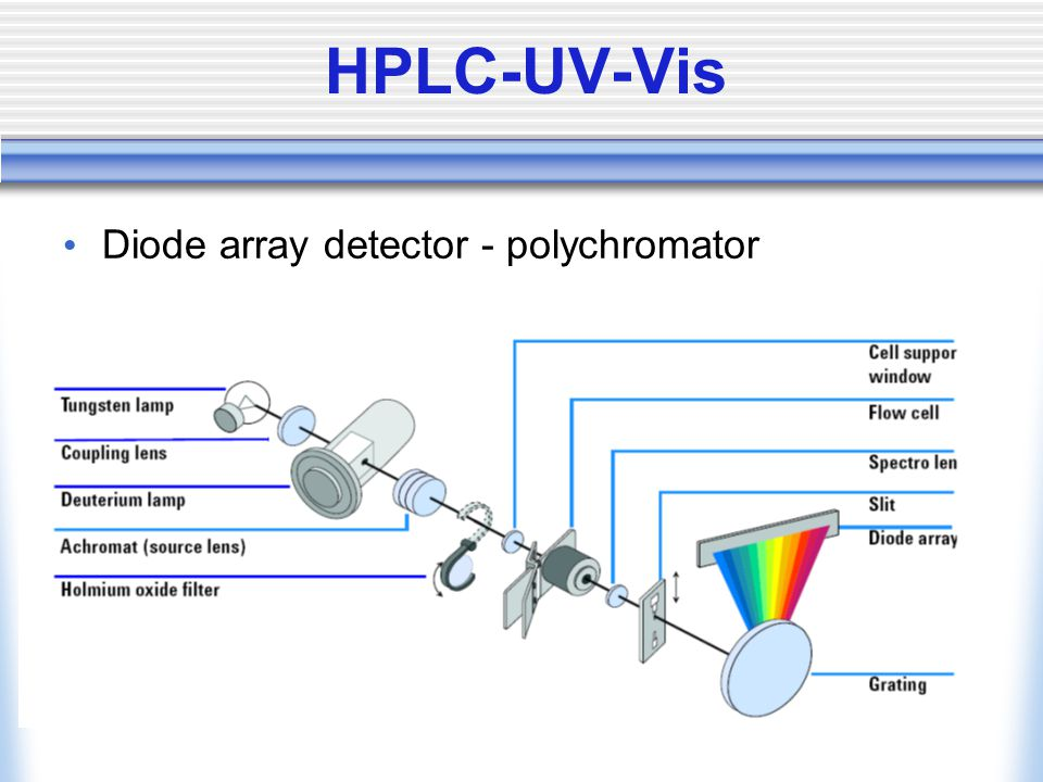 HPLC-UV-Vis Diode array detector - polychromator