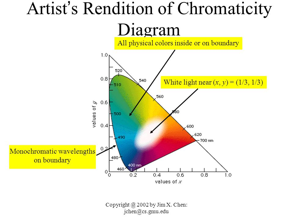 Copyright @ 2002 by Jim X. Chen: jchen@cs.gmu.edu Chromaticity Diagram