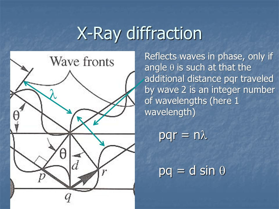 X-Ray diffraction pqr = n pqr = n pq = d sin  Reflects waves in phase, only if angle  is such at that the additional distance pqr traveled by wave 2 is an integer number of wavelengths (here 1 wavelength)