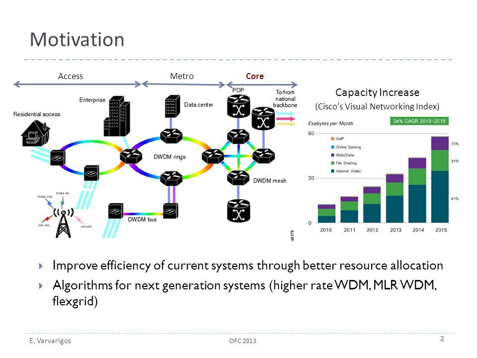 E. Varvarigos Motivation  Improve efficiency of current systems through better resource allocation  Algorithms for next generation systems (higher r